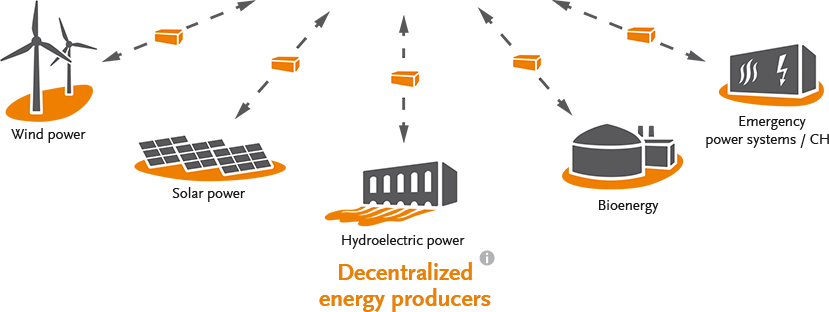 Virtual Power Plant – Decentralized energy producers