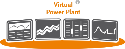 Virtual Power Plant – Control center