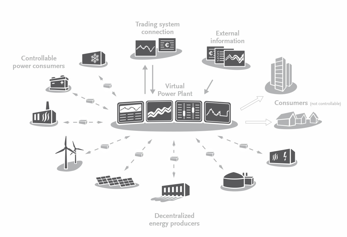 Chart – Virtual Power Plant